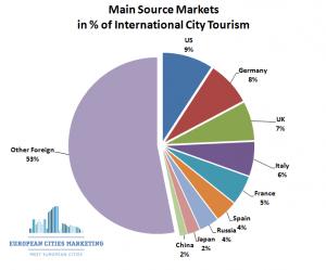 ECM BENCHMARK - Main Source Markets