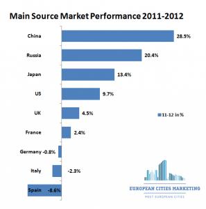 ECM BENCHMARK - Source Market Growth