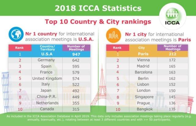 icca_statistics