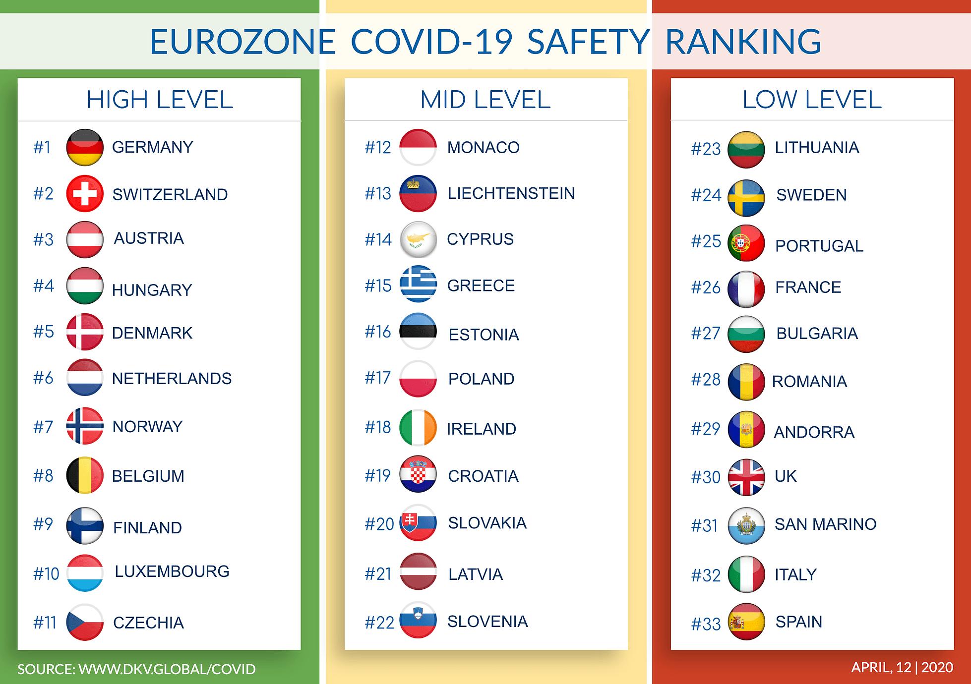 Eurozone COVID-19 ranking