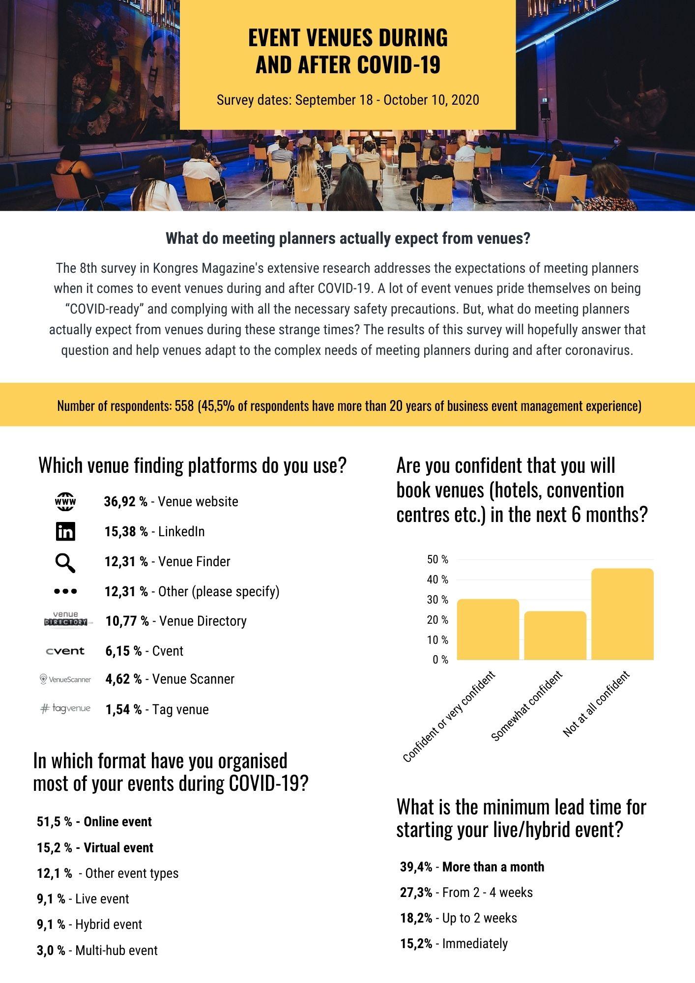 kongres-magazine-survey-covid-venues-events