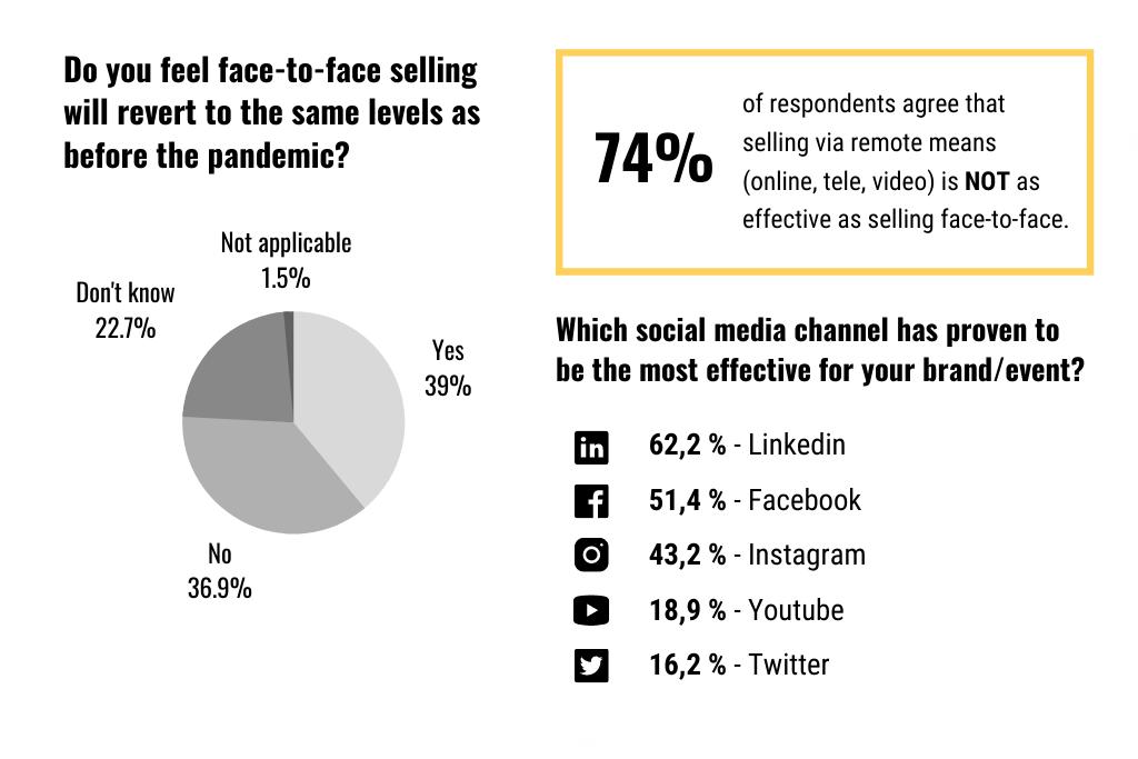 kongres-magazine-MICE-sales-survey