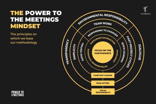 power-to-the-meetings-methodology
