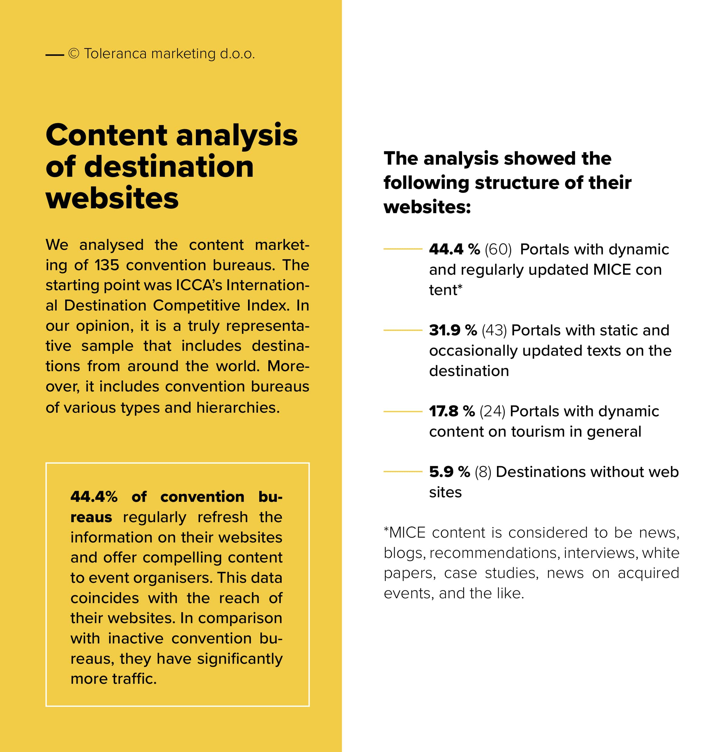 Guide-on-content-marketing-of-meeting-destinations
